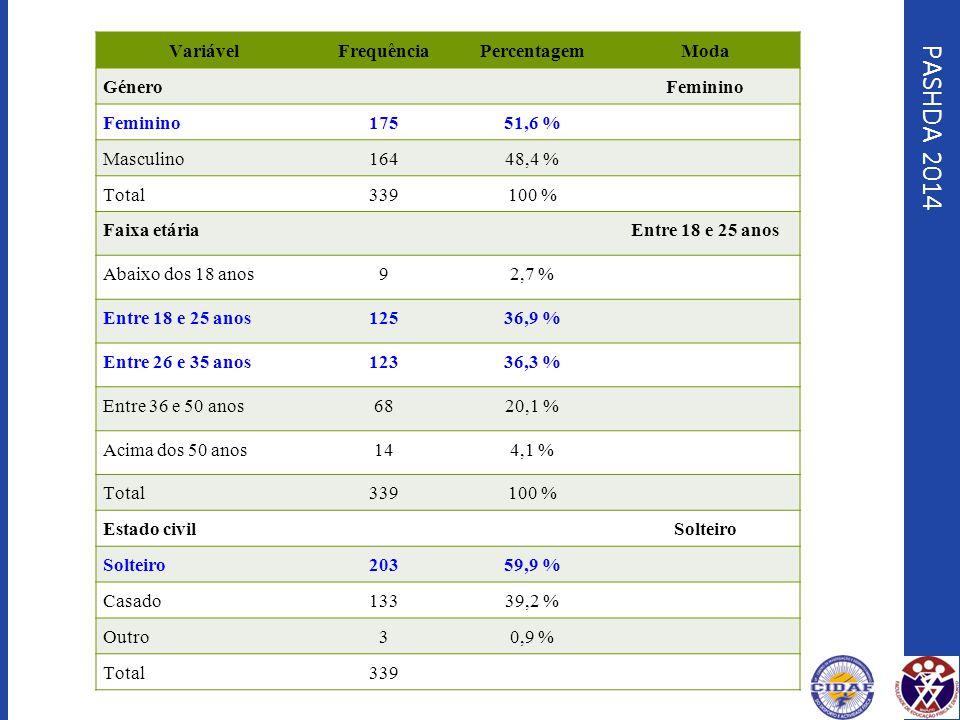 PASHDA 2014 Variável Frequência Percentagem Moda Género Feminino 175