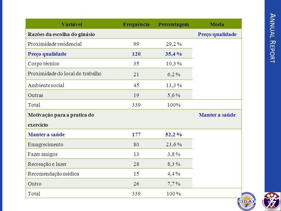 Annual Report Variável Frequência Percentagem Moda