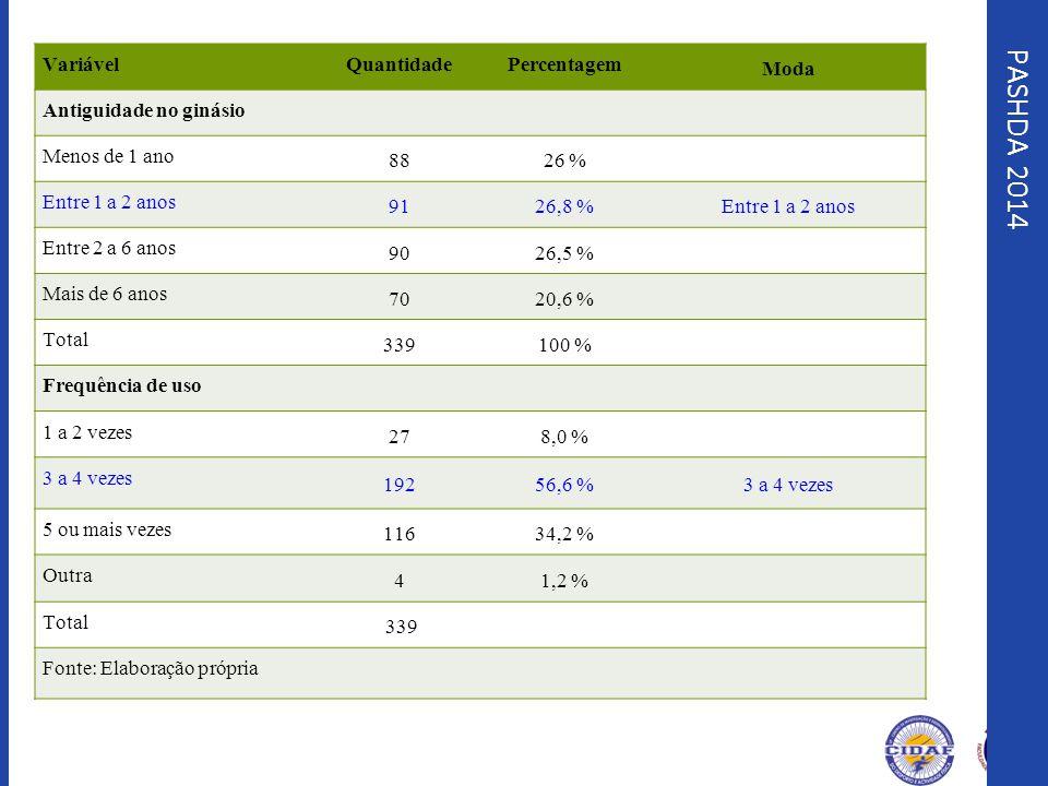 PASHDA 2014 Variável Quantidade Percentagem Moda