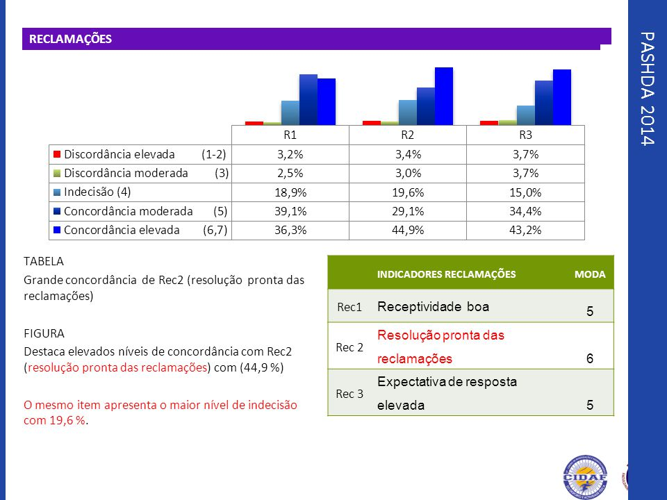 RECLAMAÇÕES PASHDA 2014.