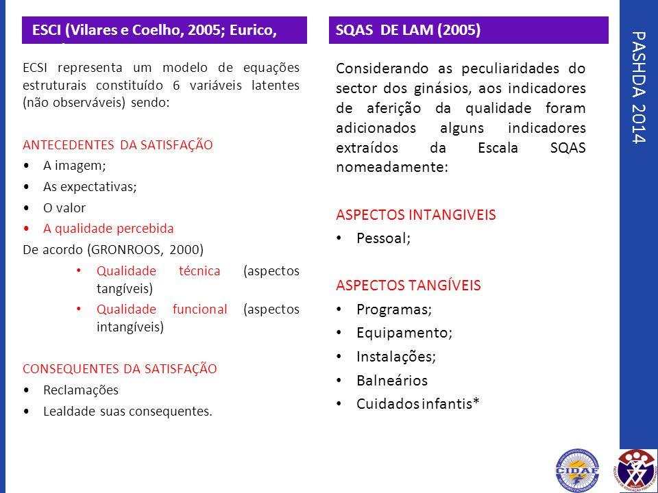 PASHDA 2014 ESCI (Vilares e Coelho, 2005; Eurico, 2011),