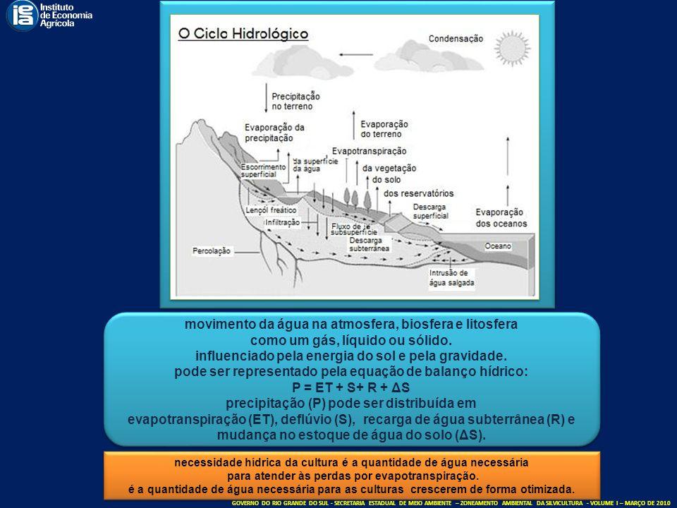 movimento da água na atmosfera, biosfera e litosfera