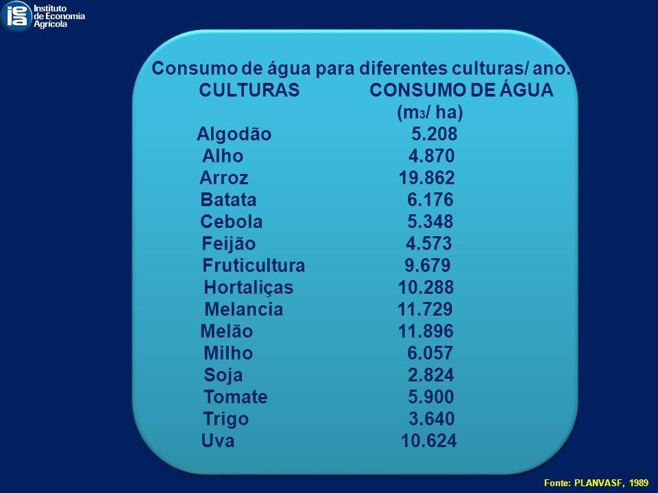 Consumo de água para diferentes culturas/ ano