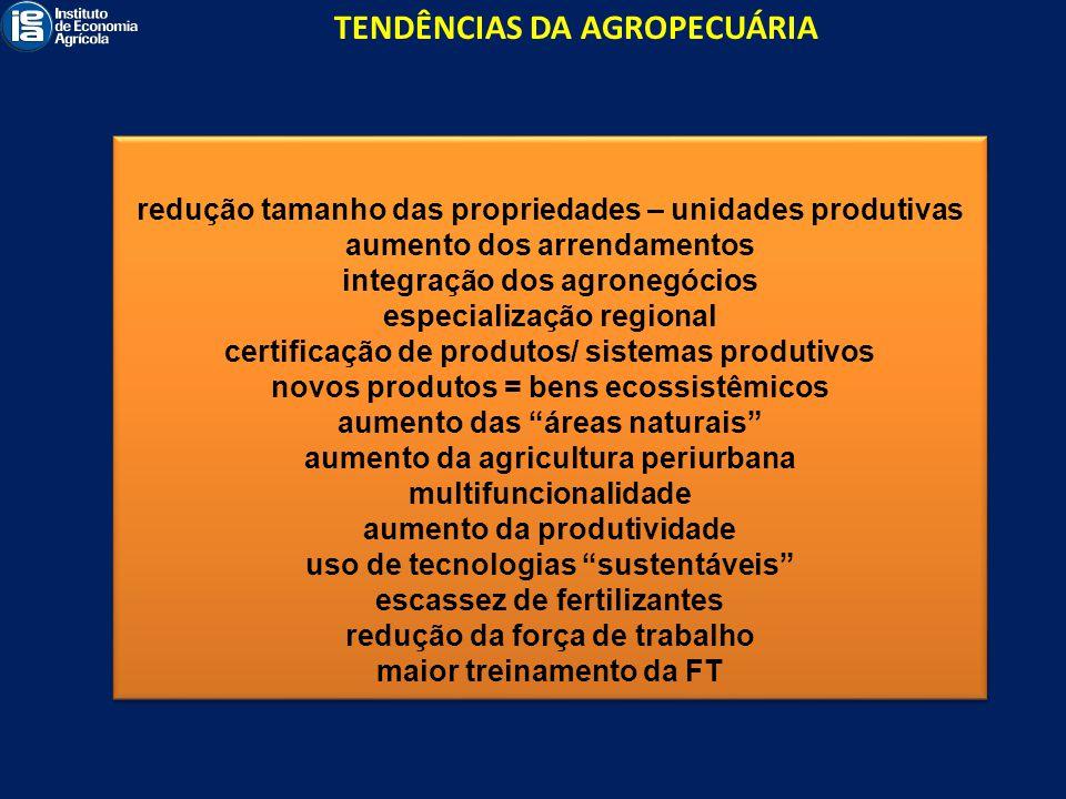 TENDÊNCIAS DA AGROPECUÁRIA