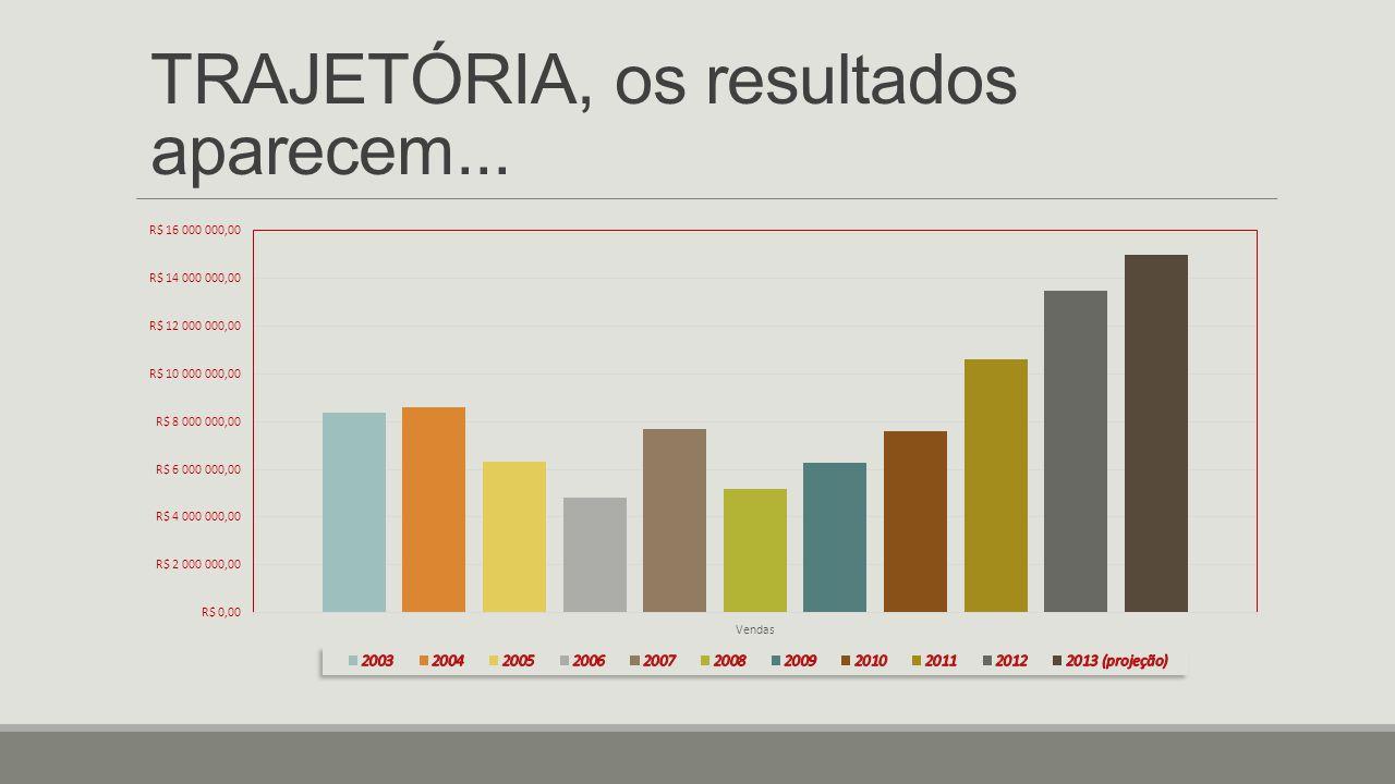 TRAJETÓRIA, os resultados aparecem...