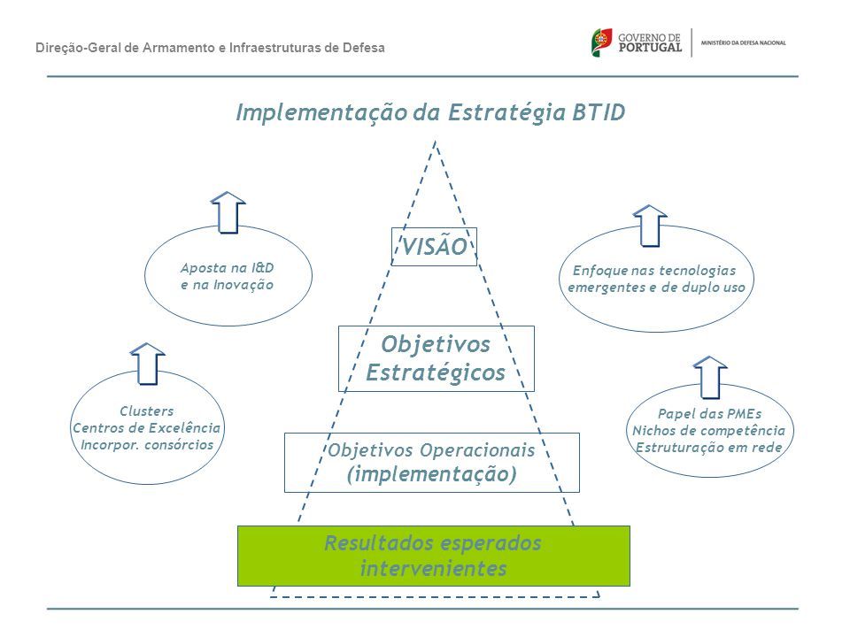 Implementação da Estratégia BTID VISÃO Objetivos Estratégicos