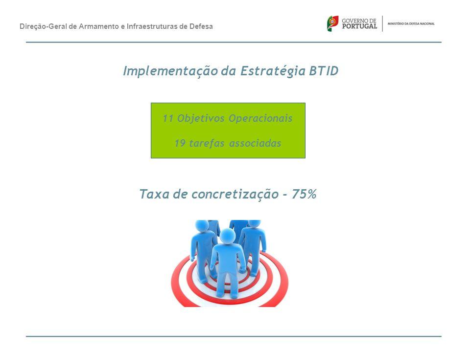 Implementação da Estratégia BTID Taxa de concretização - 75%