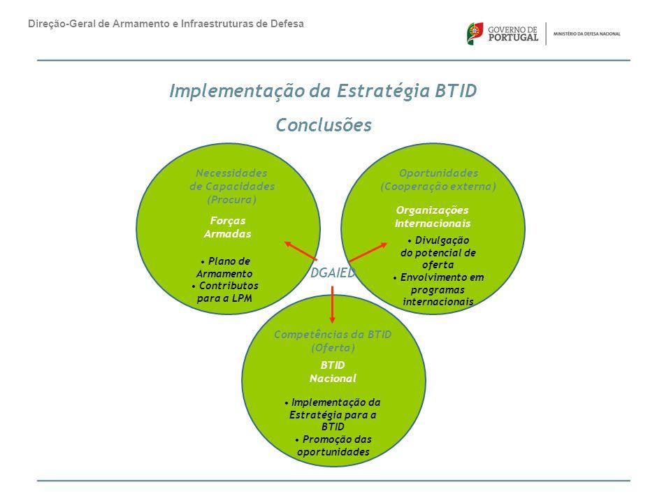Implementação da Estratégia BTID Conclusões