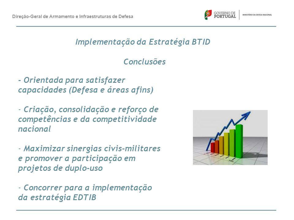 Implementação da Estratégia BTID