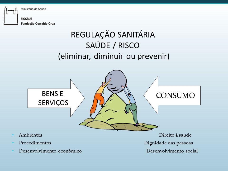 Regulação sanitária SAÚDE / RISCO (eliminar, diminuir ou prevenir)