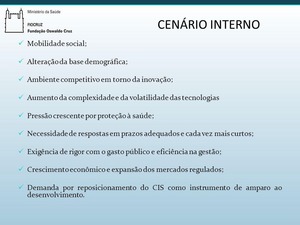 CENÁRIO INTERNO Mobilidade social; Alteração da base demográfica;