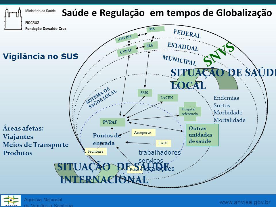 SNVS Saúde e Regulação em tempos de Globalização SITUAÇÃO DE SAÚDE