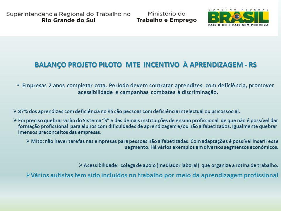 BALANÇO PROJETO PILOTO MTE INCENTIVO À APRENDIZAGEM - RS