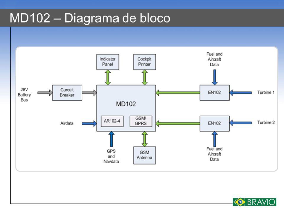 MD102 – Diagrama de bloco