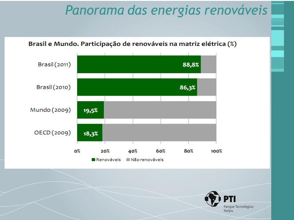 Panorama das energias renováveis