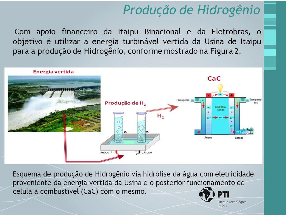 Produção de Hidrogênio