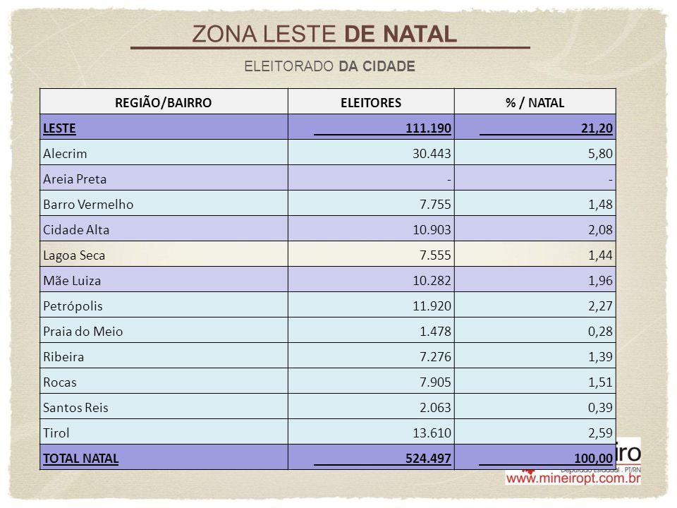 ZONA LESTE DE NATAL ELEITORADO DA CIDADE REGIÃO/BAIRRO ELEITORES