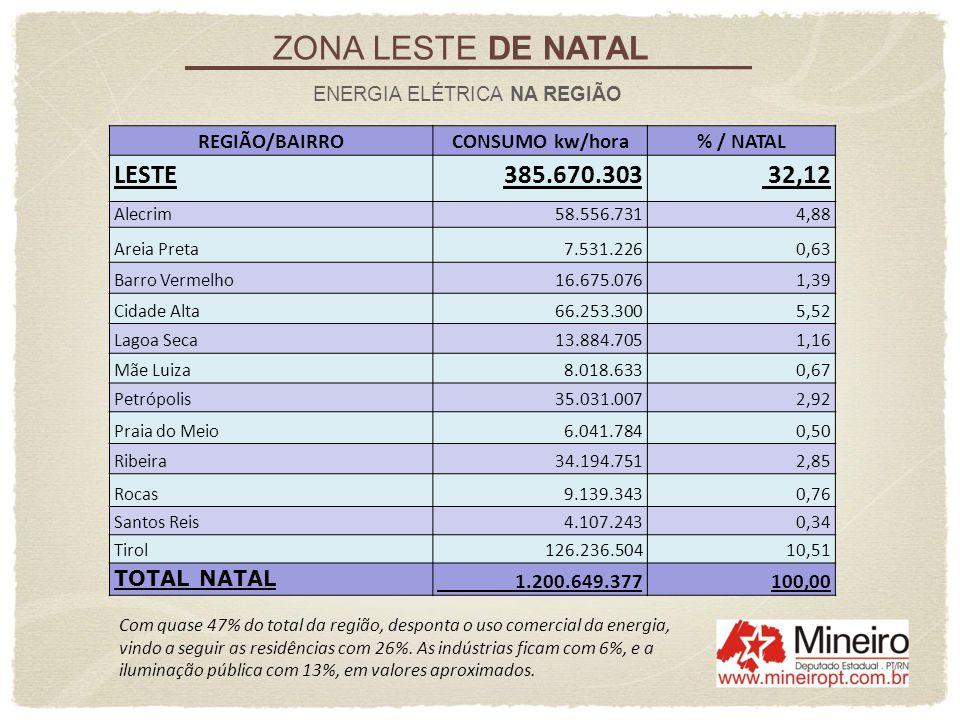 ZONA LESTE DE NATAL LESTE 385.670.303 32,12 REGIÃO/BAIRRO