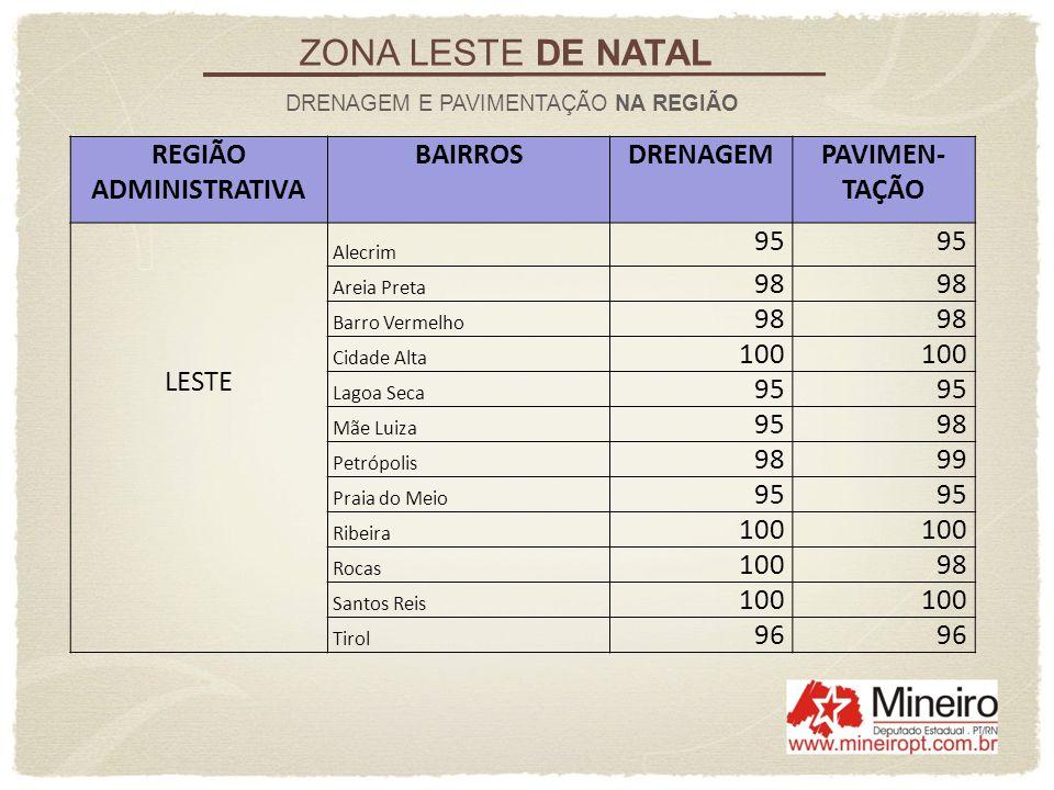 ZONA LESTE DE NATAL REGIÃO ADMINISTRATIVA BAIRROS DRENAGEM