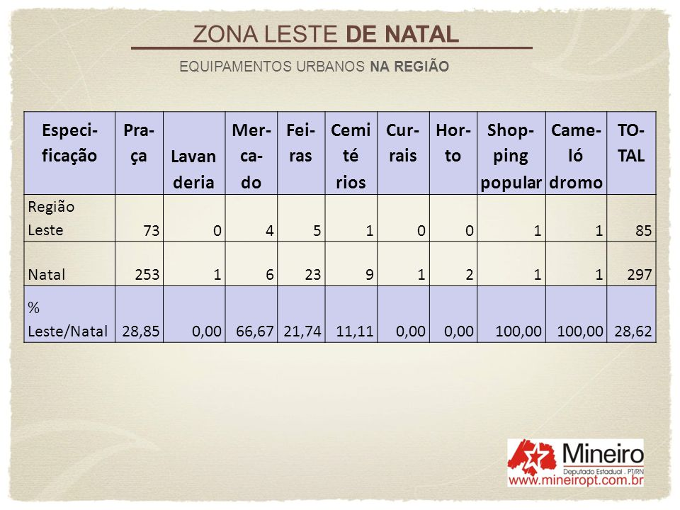ZONA LESTE DE NATAL Especi-ficação Pra-ça Lavan Mer-ca- Fei-ras Cemité