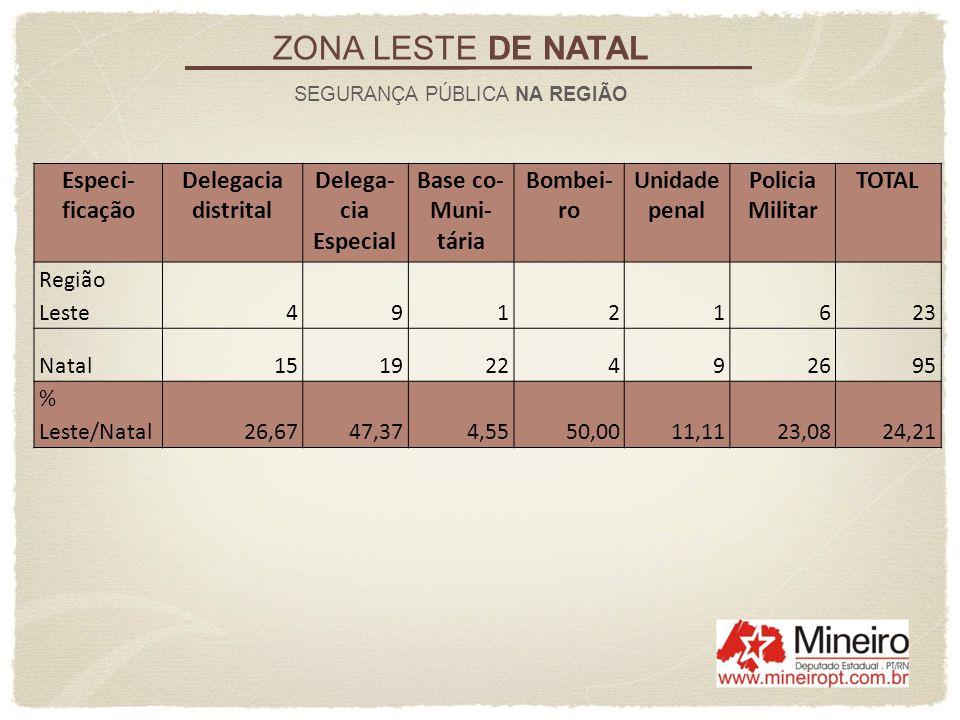 ZONA LESTE DE NATAL Especi-ficação Delegacia distrital
