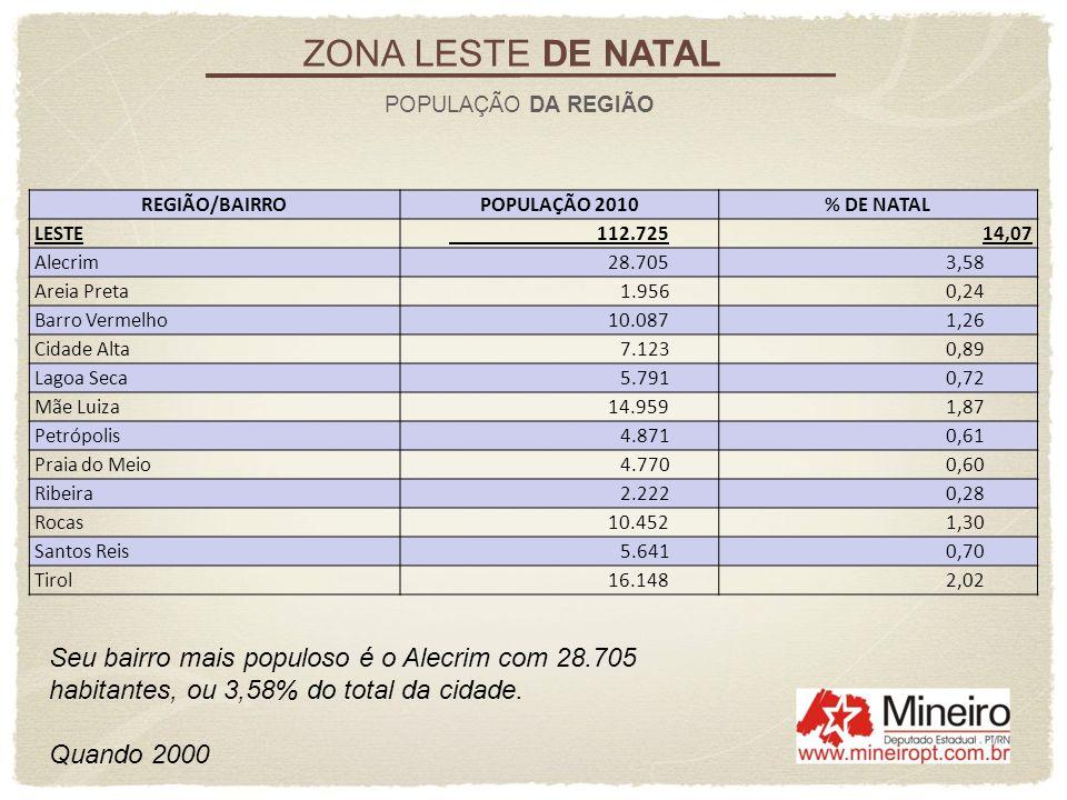 ZONA LESTE DE NATAL POPULAÇÃO DA REGIÃO. REGIÃO/BAIRRO. POPULAÇÃO 2010. % DE NATAL. LESTE. 112.725.