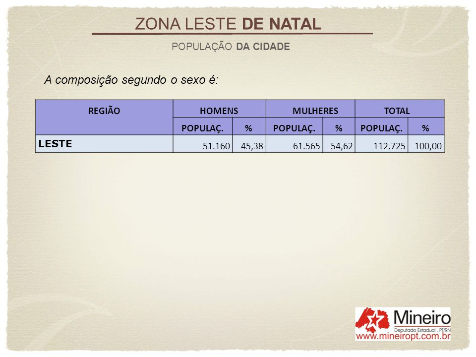 ZONA LESTE DE NATAL A composição segundo o sexo é: POPULAÇÃO DA CIDADE