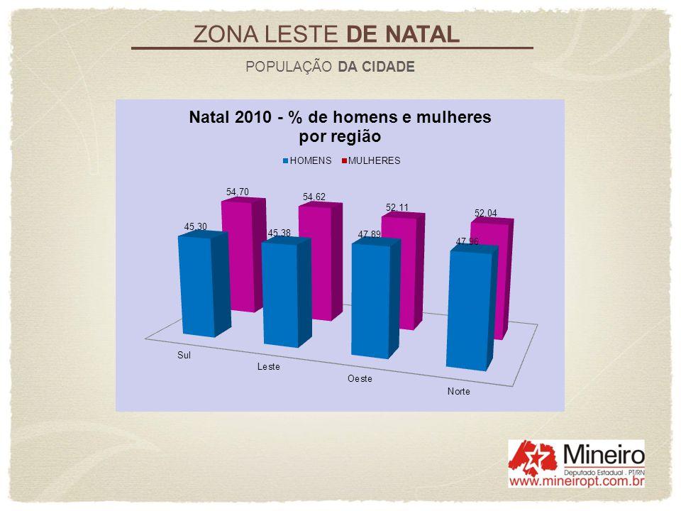 ZONA LESTE DE NATAL POPULAÇÃO DA CIDADE