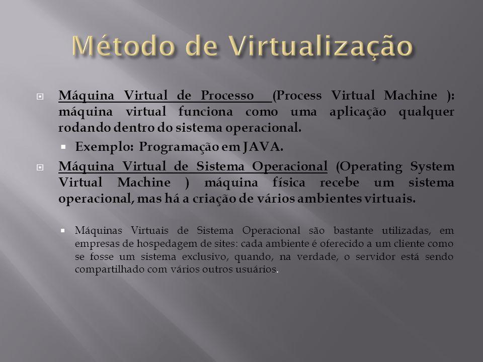 Método de Virtualização