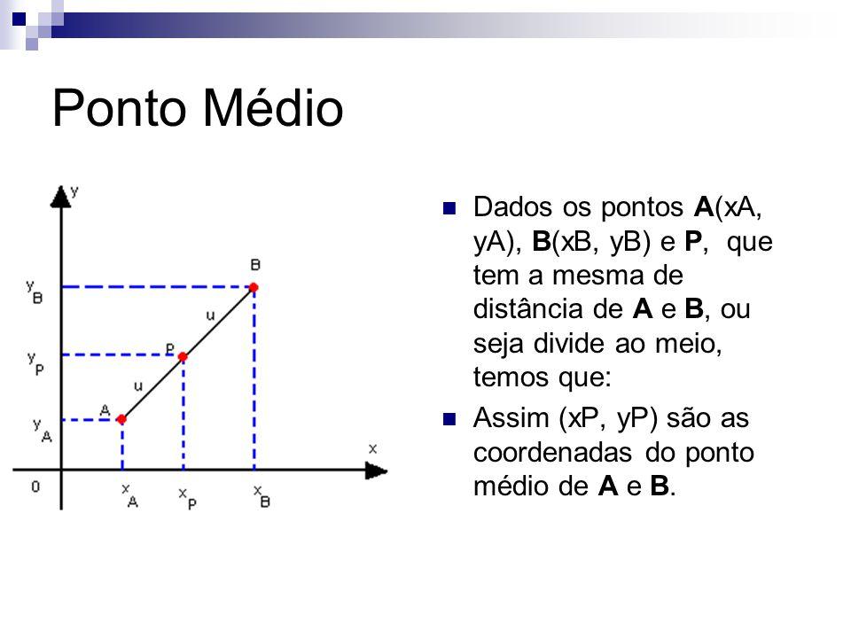 Ponto Médio Dados os pontos A(xA, yA), B(xB, yB) e P, que tem a mesma de distância de A e B, ou seja divide ao meio, temos que: