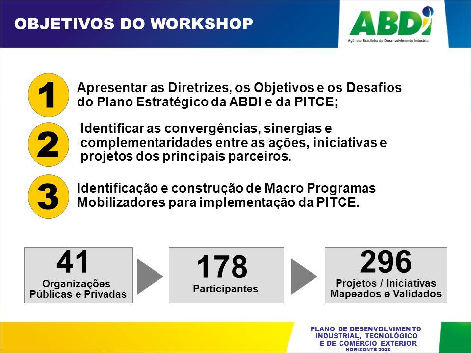 Projetos / Iniciativas