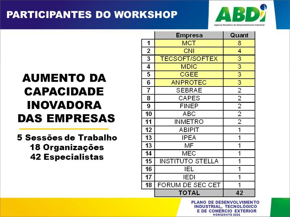 AUMENTO DA CAPACIDADE INOVADORA DAS EMPRESAS PARTICIPANTES DO WORKSHOP