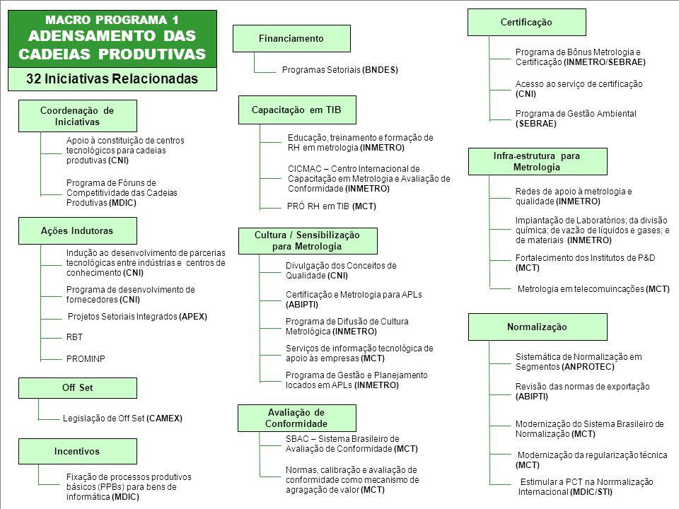 ADENSAMENTO DAS CADEIAS PRODUTIVAS 32 Iniciativas Relacionadas