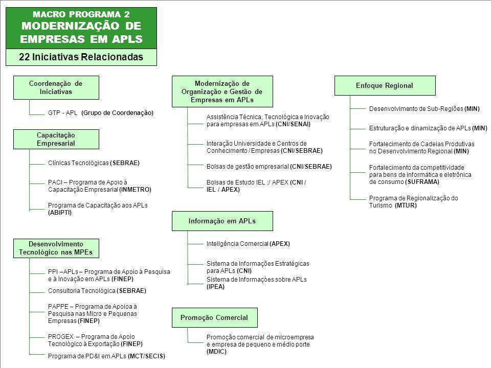 MODERNIZAÇÃO DE EMPRESAS EM APLS