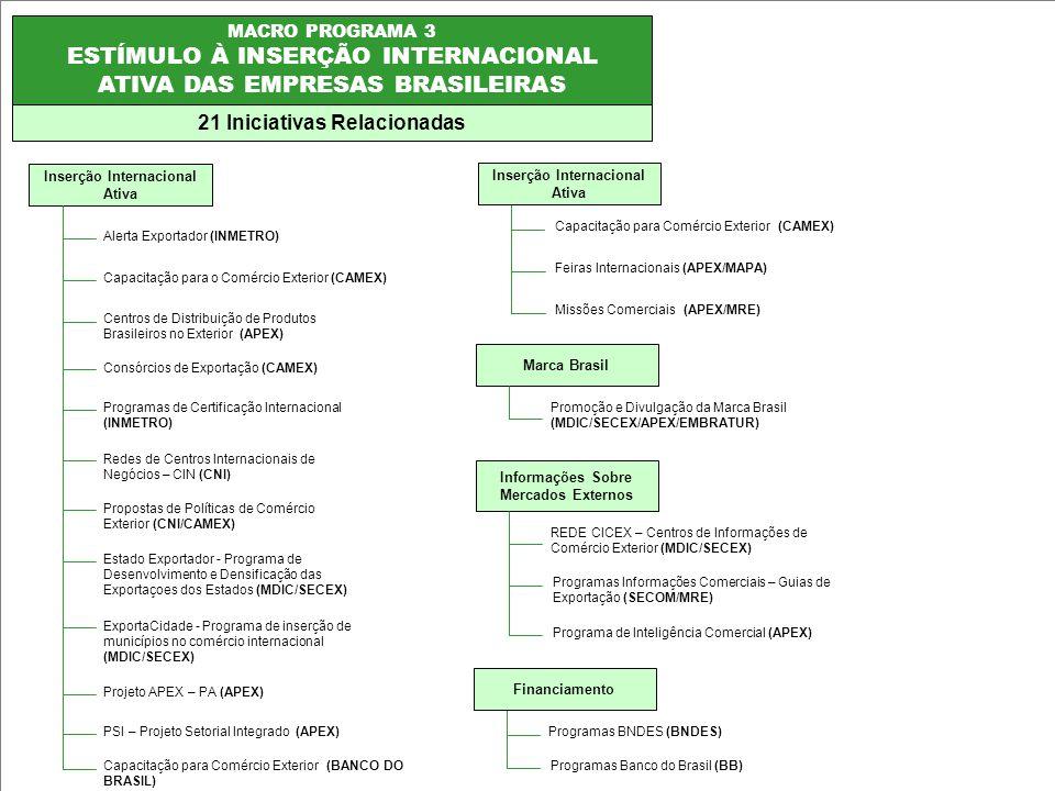 ESTÍMULO À INSERÇÃO INTERNACIONAL ATIVA DAS EMPRESAS BRASILEIRAS