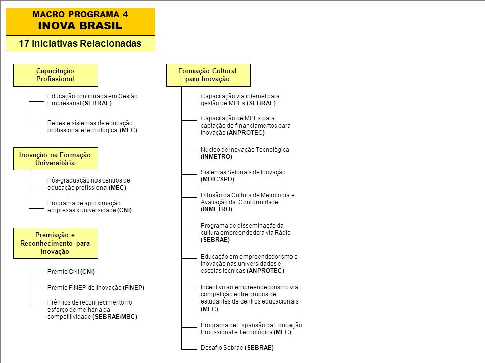 INOVA BRASIL 17 Iniciativas Relacionadas MACRO PROGRAMA 4