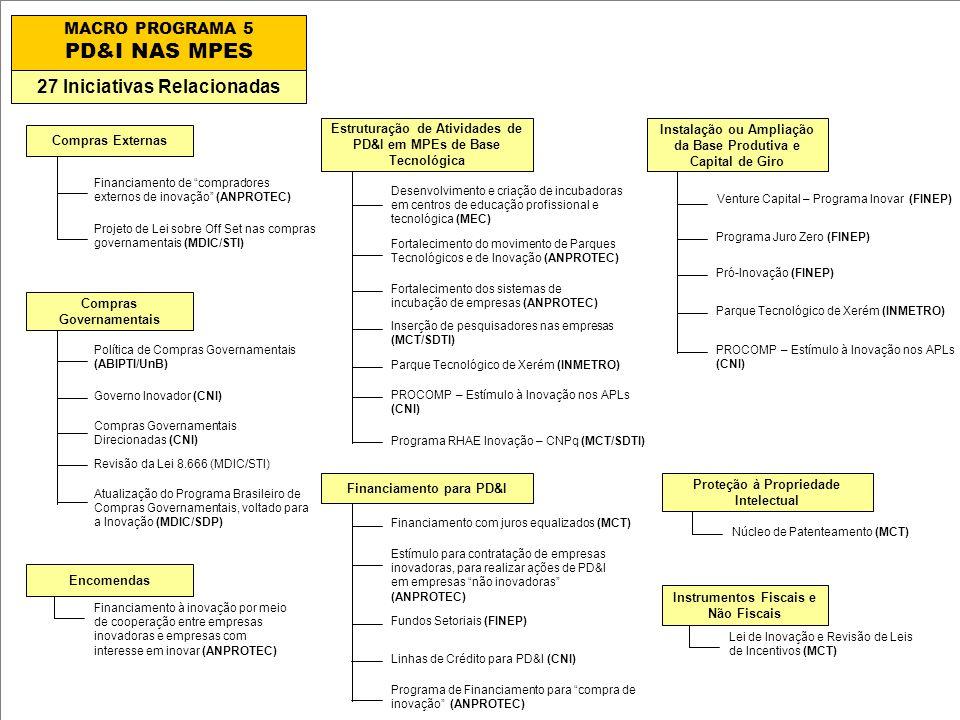 PD&I NAS MPES 27 Iniciativas Relacionadas MACRO PROGRAMA 5