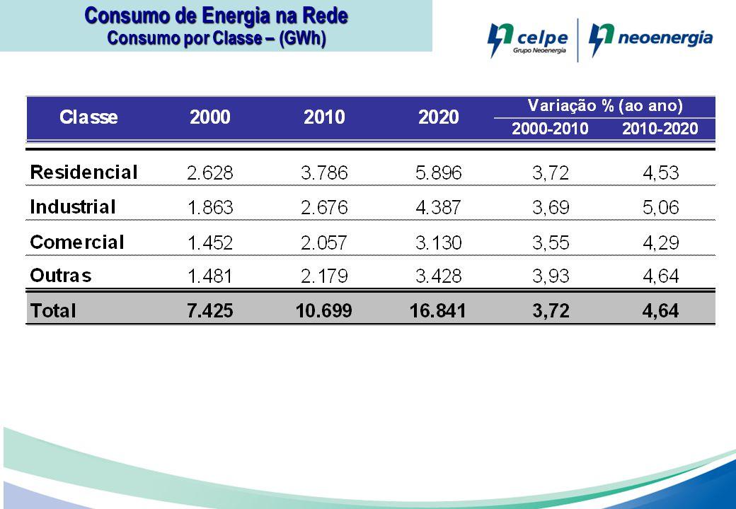Consumo de Energia na Rede Consumo por Classe – (GWh)