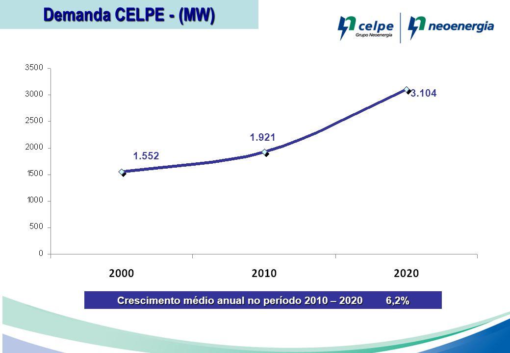 Crescimento médio anual no período 2010 – 2020 6,2%
