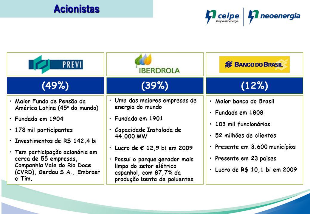 Acionistas (49%) (39%) (12%) Maior Fundo de Pensão da América Latina (45o do mundo) Fundada em 1904.