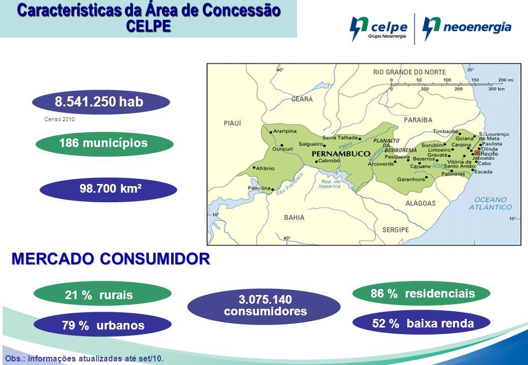 Características da Área de Concessão CELPE