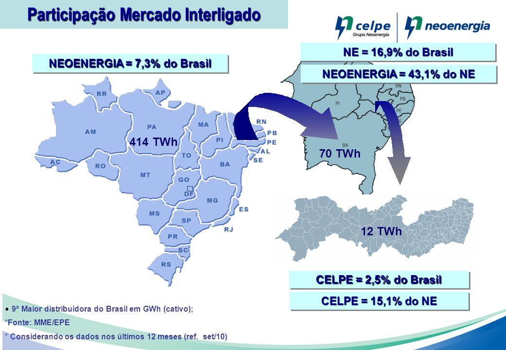 Participação Mercado Interligado NEOENERGIA = 7,3% do Brasil