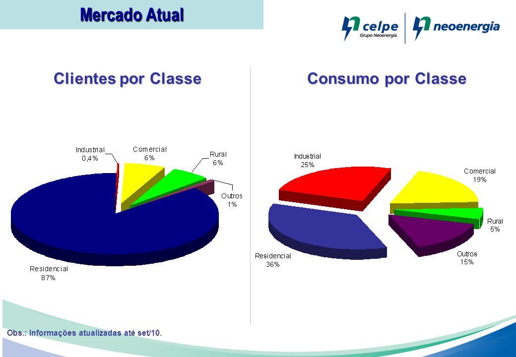 Mercado Atual Clientes por Classe Consumo por Classe