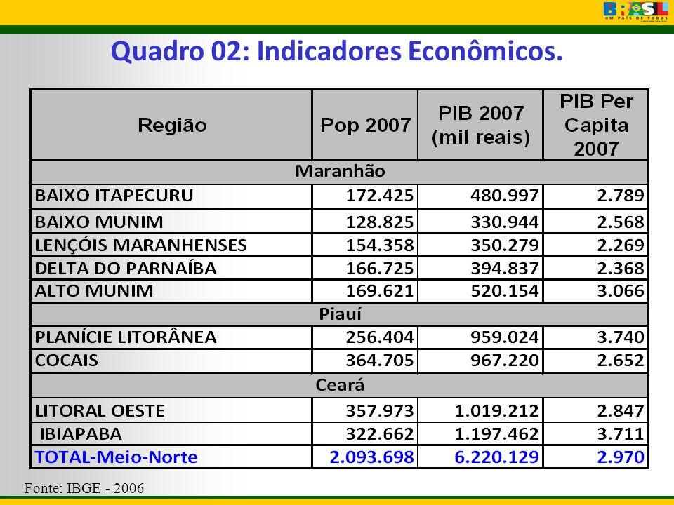 Quadro 02: Indicadores Econômicos.