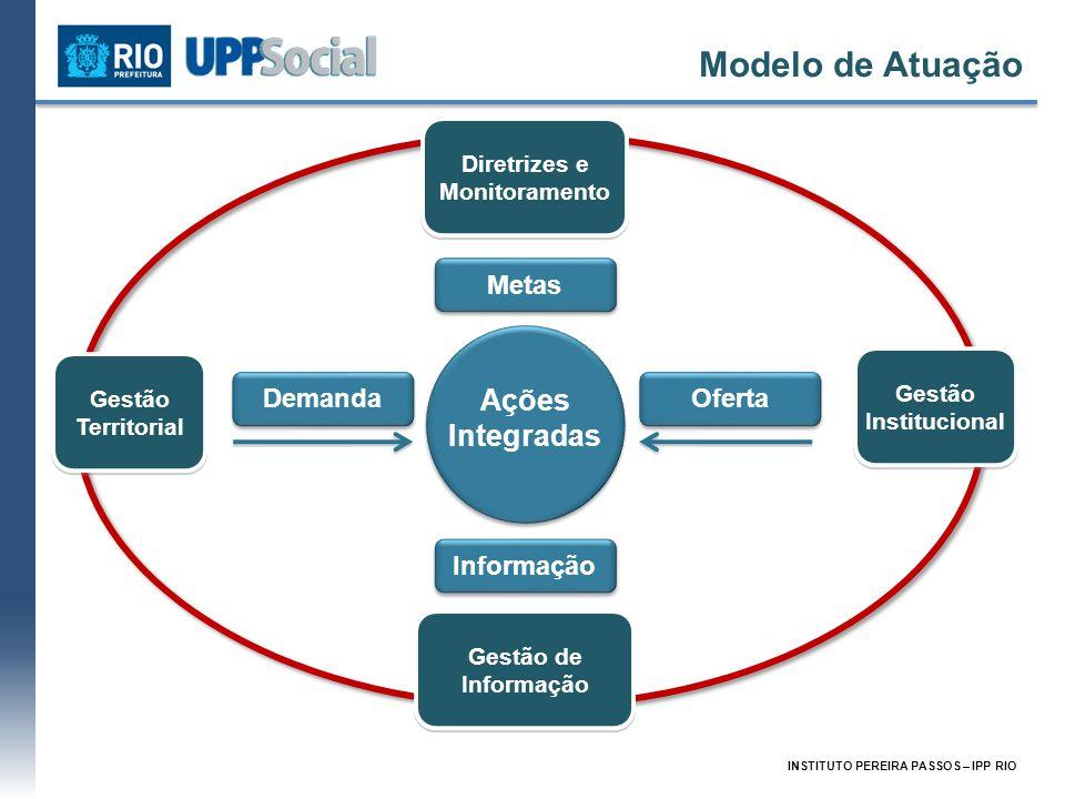 Modelo de Atuação Ações Integradas Metas Informação Demanda Oferta