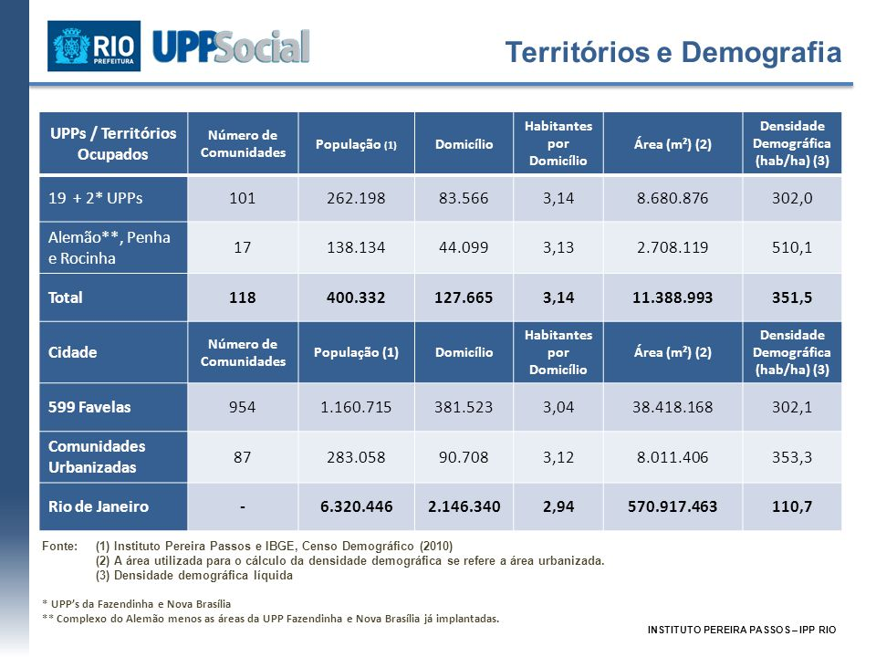 UPPs / Territórios Ocupados