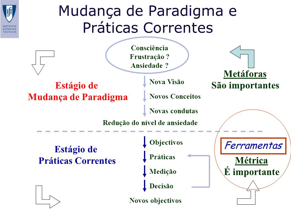 Mudança de Paradigma e Práticas Correntes
