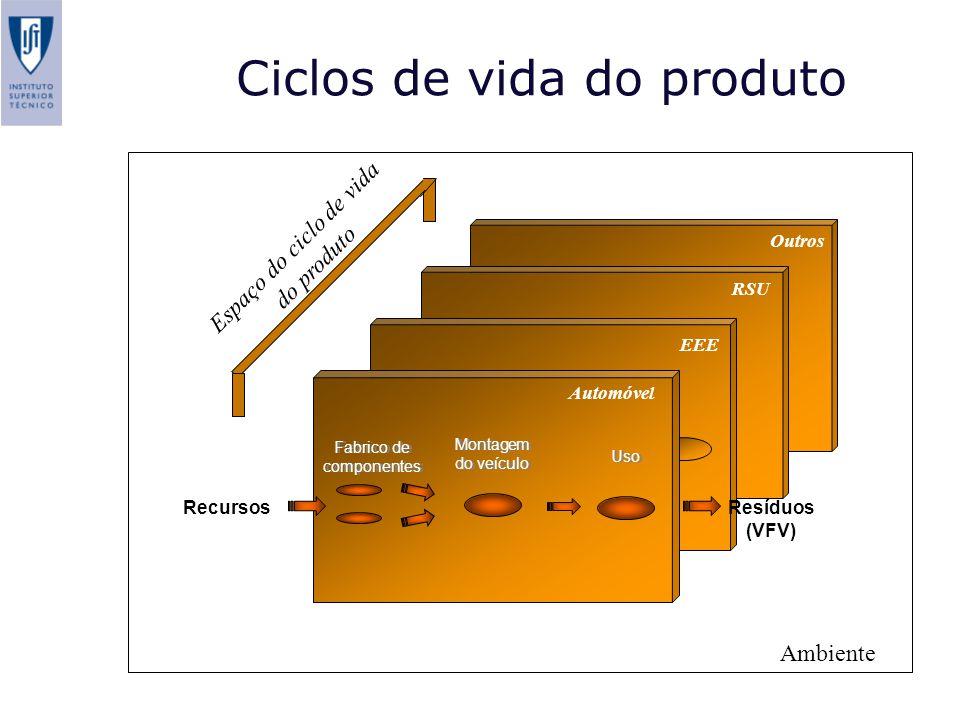Ciclos de vida do produto