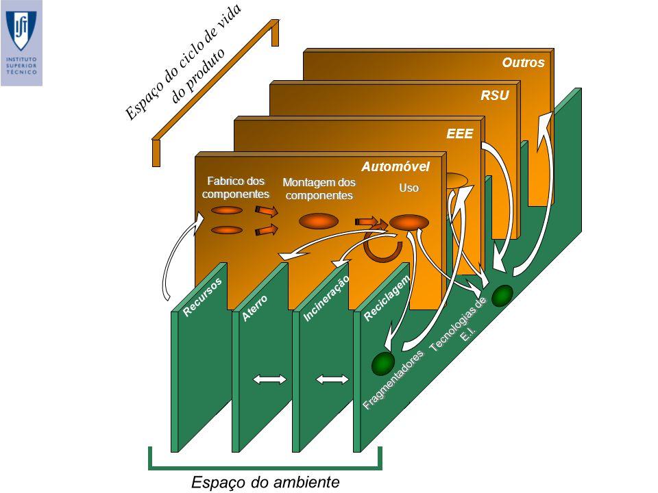 Espaço do ciclo de vida do produto