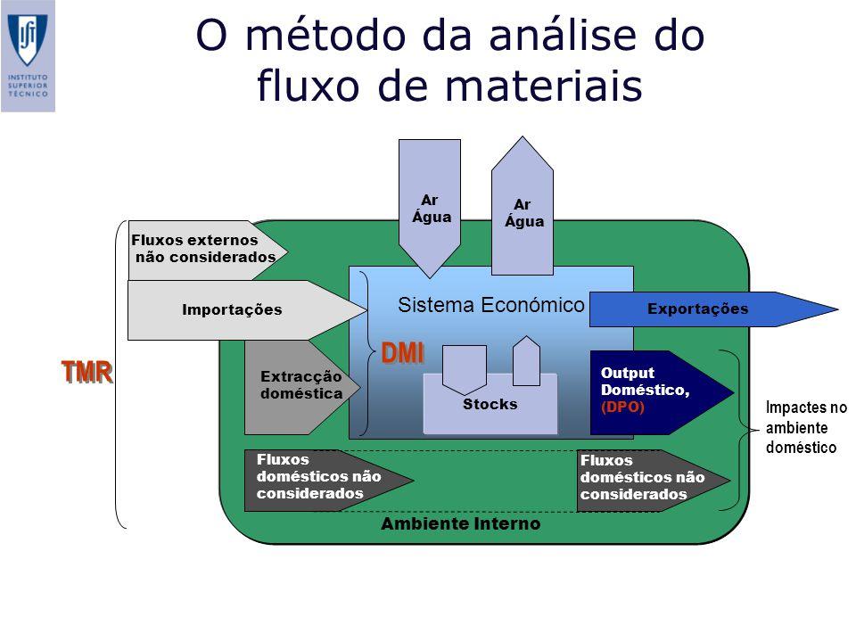O método da análise do fluxo de materiais